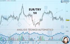 EUR/TRY - 1H