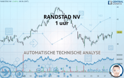 RANDSTAD NV - 1 uur