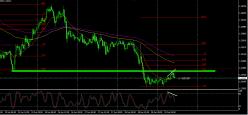 GBP/USD - 30 min.