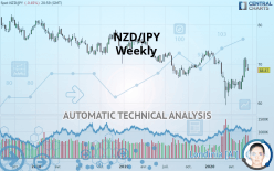 NZD/JPY - Weekly
