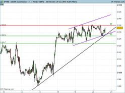 S&P500 INDEX - 30 min.