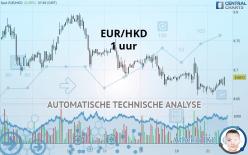 EUR/HKD - 1 uur