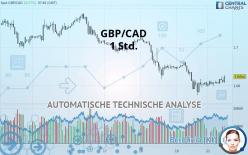 GBP/CAD - 1 Std.