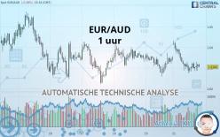 EUR/AUD - 1 uur