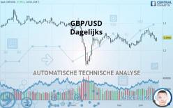 GBP/USD - Dagelijks