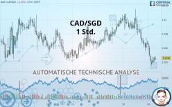 CAD/SGD - 1 uur