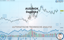 AUD/NOK - Dagelijks