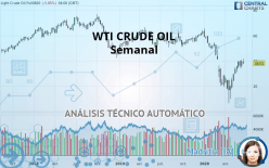 WTI CRUDE OIL - Semanal