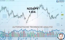 NZD/JPY - 1 Std.