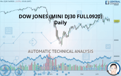 DOW JONES (MINI DJ30 FULL1220) - Daily