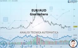 EUR/AUD - Giornaliero