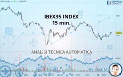 IBEX35 INDEX - 15 min.