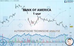 BANK OF AMERICA - 1H