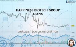 HAPPINESS BIOTECH GROUP - Diario