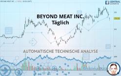 BEYOND MEAT INC. - Täglich
