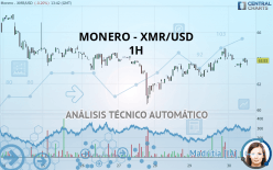 MONERO - XMR/USD - 1H