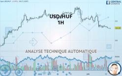 USD/HUF - 1H