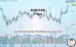 AUD/CAD - 1 uur