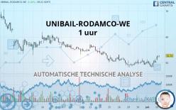 UNIBAIL-RODAMCO-WE - 1 uur