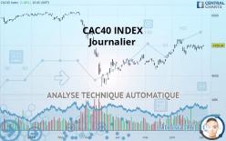 CAC40 INDEX - Journalier
