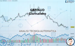 GBP/AUD - Giornaliero