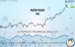 NZD/SGD - 1H