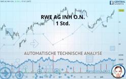 RWE AG INH O.N. - 1 Std.