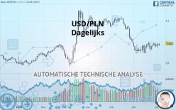 USD/PLN - Dagelijks