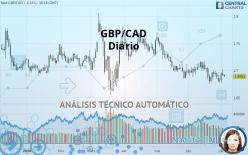 GBP/CAD - Diario