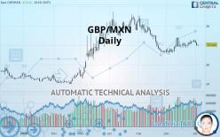 GBP/MXN - Daily