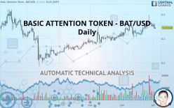 BASIC ATTENTION TOKEN - BAT/USD - Daily