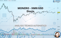 MONERO - XMR/USD - Diario