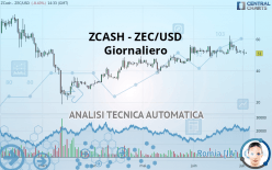 ZCASH - ZEC/USD - Giornaliero