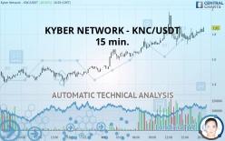 KYBER NETWORK - KNC/USDT - 15 min.
