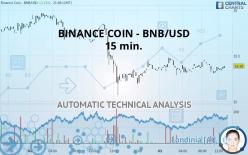 BINANCE COIN - BNB/USD - 15 min.