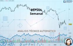 REPSOL - Semanal