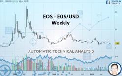 EOS - EOS/USD - Weekly
