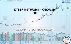 KYBER NETWORK - KNC/USDT - 1 Std.
