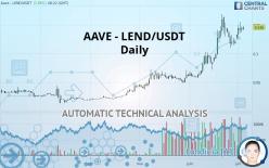 AAVE - LEND/USDT - Daily