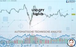USD/JPY - Täglich