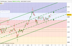 CAC40 INDEX - 8H