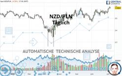 NZD/PLN - Diario