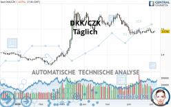 DKK/CZK - Diario