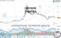 CHF/NOK - Diario