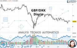 GBP/DKK - Diario