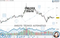 CHF/SEK - Diario