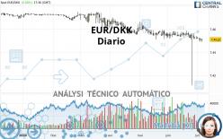 EUR/DKK - Diario