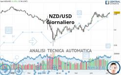 NZD/USD - Giornaliero