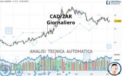 CAD/ZAR - Diario