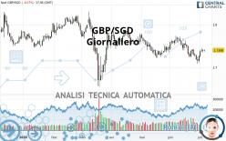 GBP/SGD - Giornaliero